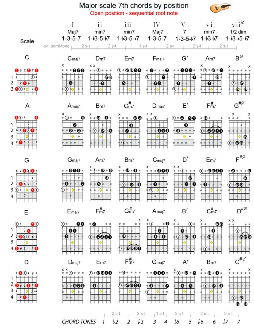 major scale 7th chords