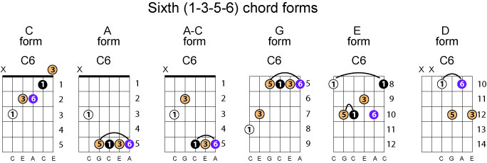 C6 Chord Image Collections Chord Guitar Finger Position