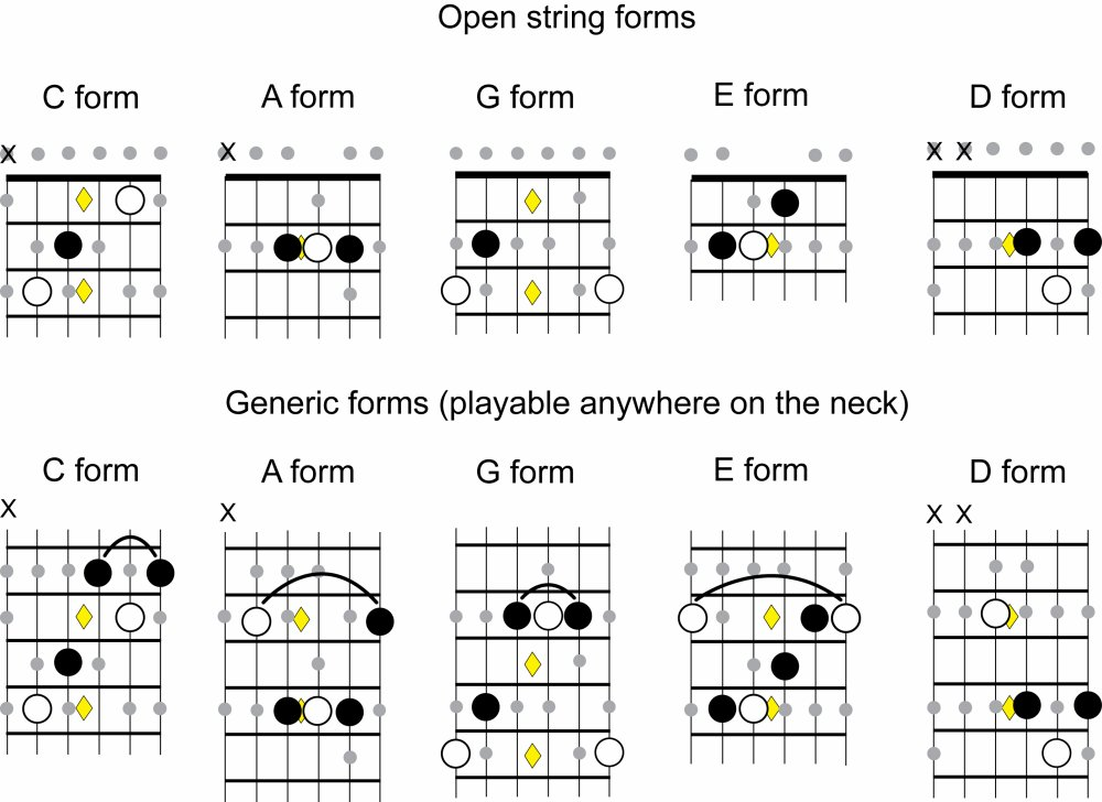 chord forms