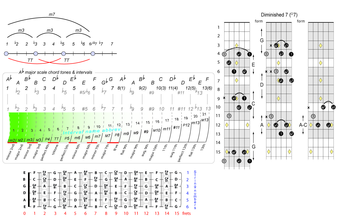 A Flat 7 Guitar Chord Gallery Basic Guitar Chords Finger Placement