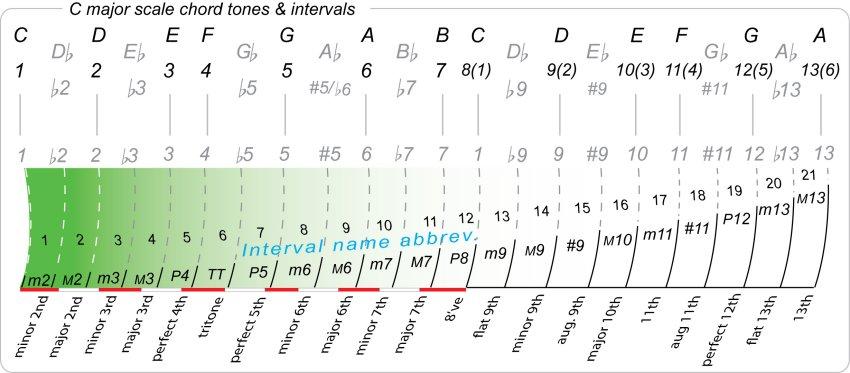 chord tones general