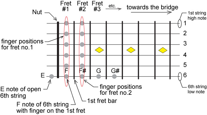 Guitar tuning background