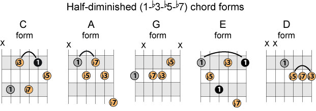 G Dim Guitar Chord Choice Image - guitar chords finger placement
