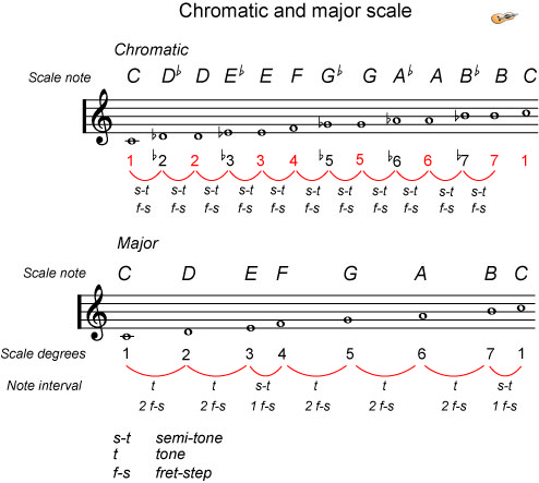 Piano piano chords of one call away : Song structure