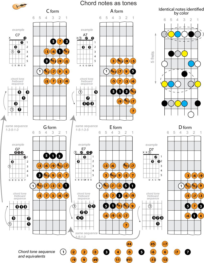 minor scale chords